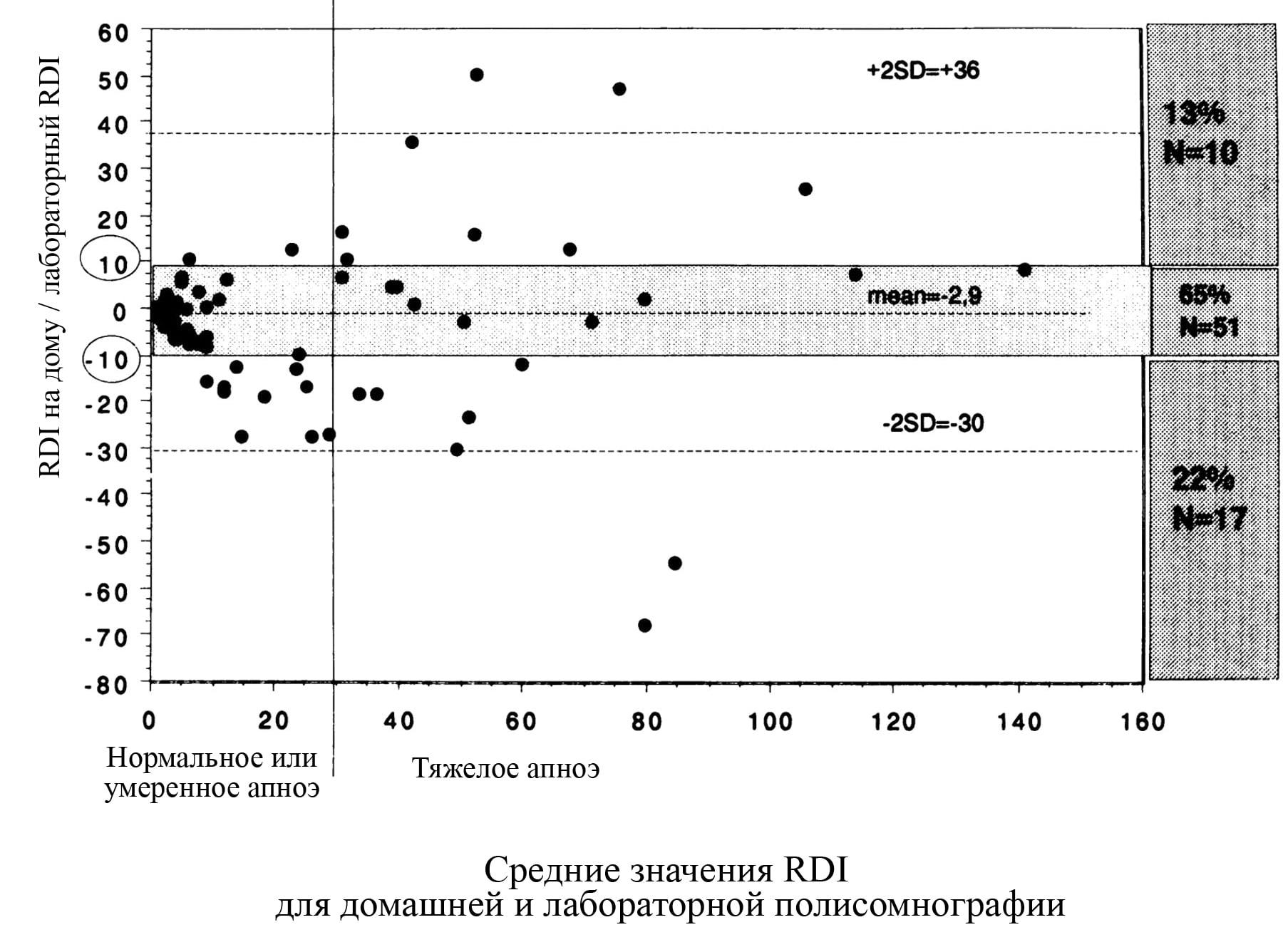 Рисунок 1. Сравнение индекса респираторных нарушений (RDI), измеренных дома (ДомПСГ RDI) и в лаборатории (Лаб RDI).