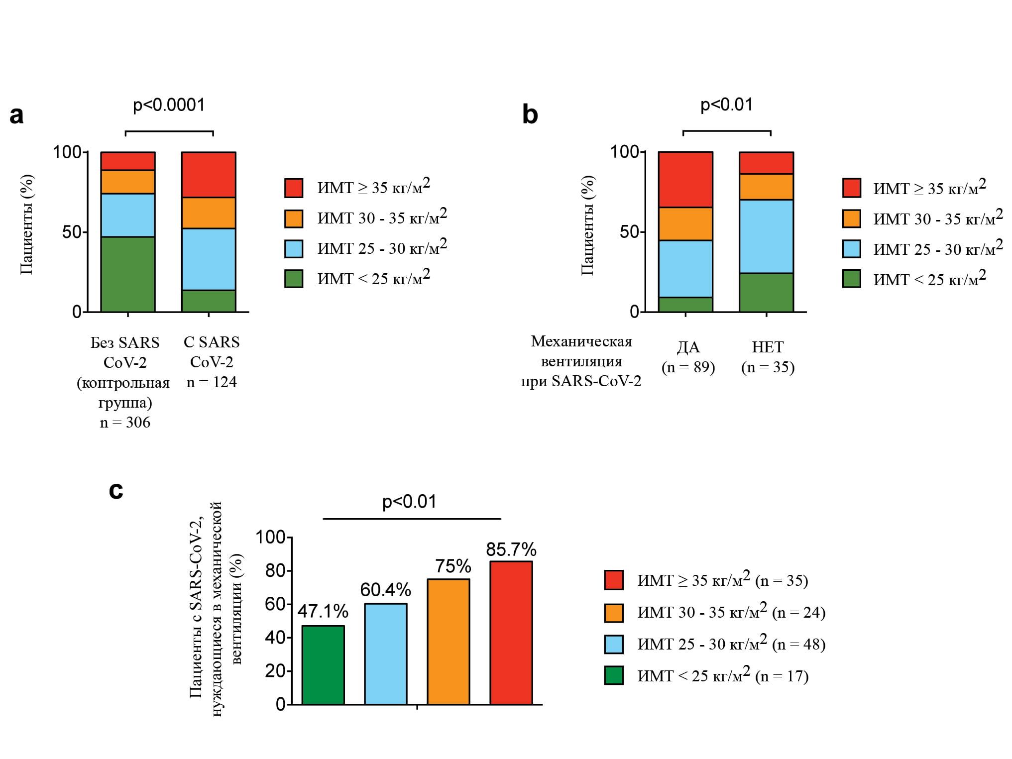 obesity, coronavirus SARS-CoV-2 and invasive mechanical ventilation