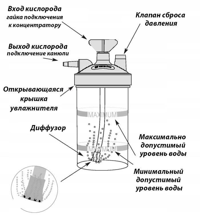 Увлажнитель для кислородного концентратора Nidek