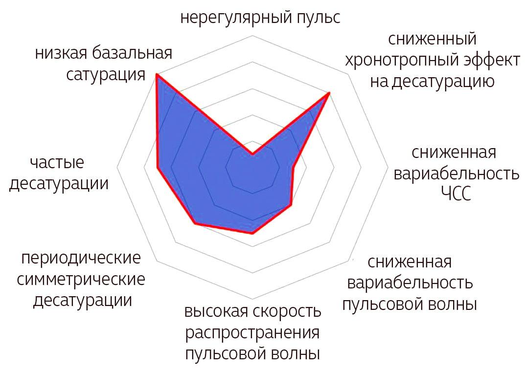 Сетчатая диаграмма - CARDIO