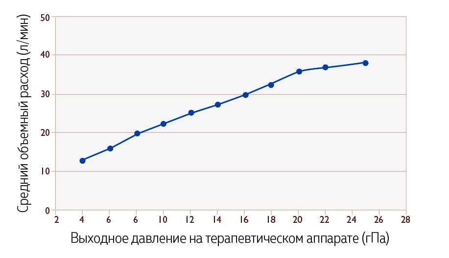 График соотношения давления и объемного расхода На графике давления и объемного расхода отображается поток воздуха на выходе в зависимости от терапевтического давления.