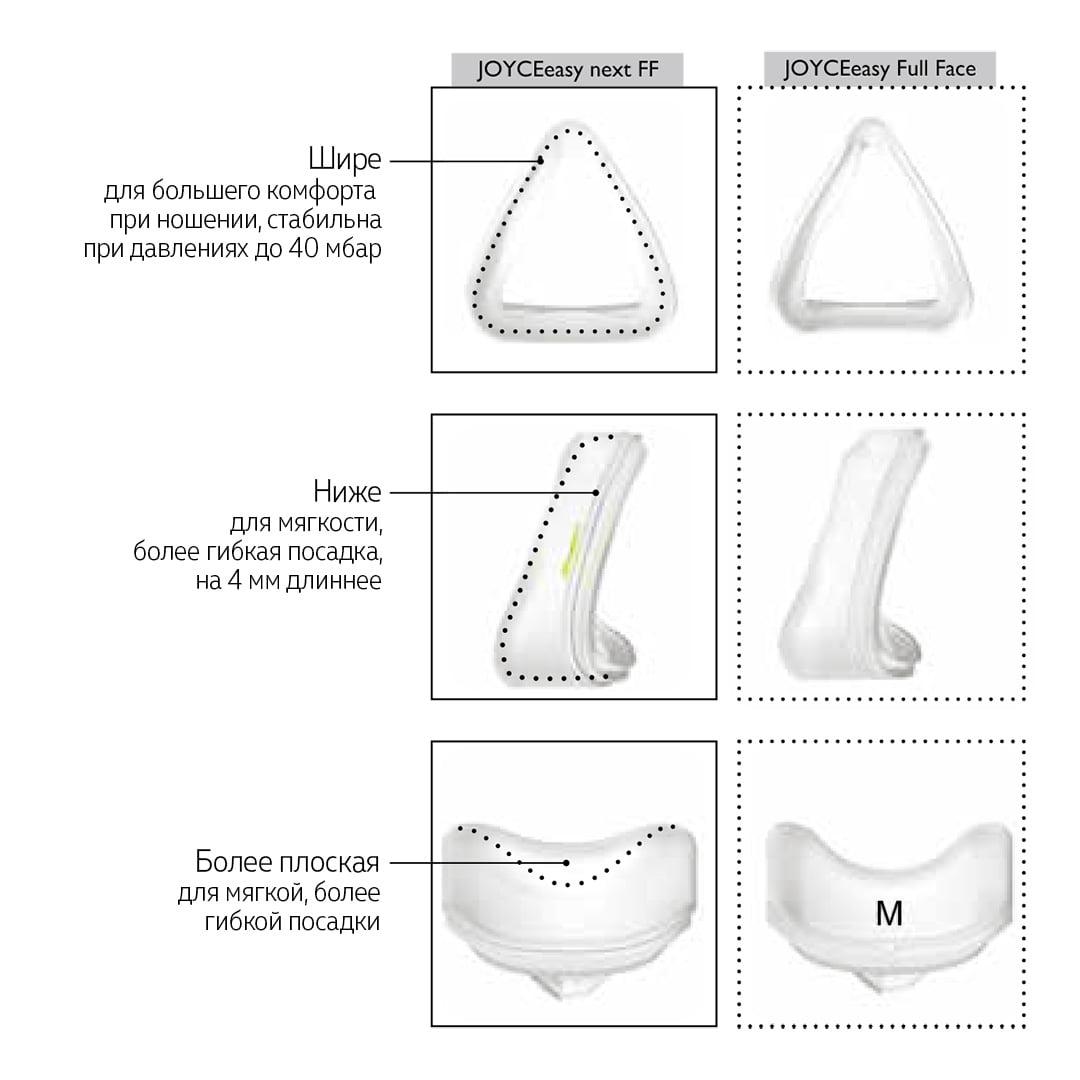 Маска JOYCE easy next FF теперь имеет полностью переработанную большую силиконовую накладку для маски, которая удобно и надежно сидит на лице даже при высоком давлении.