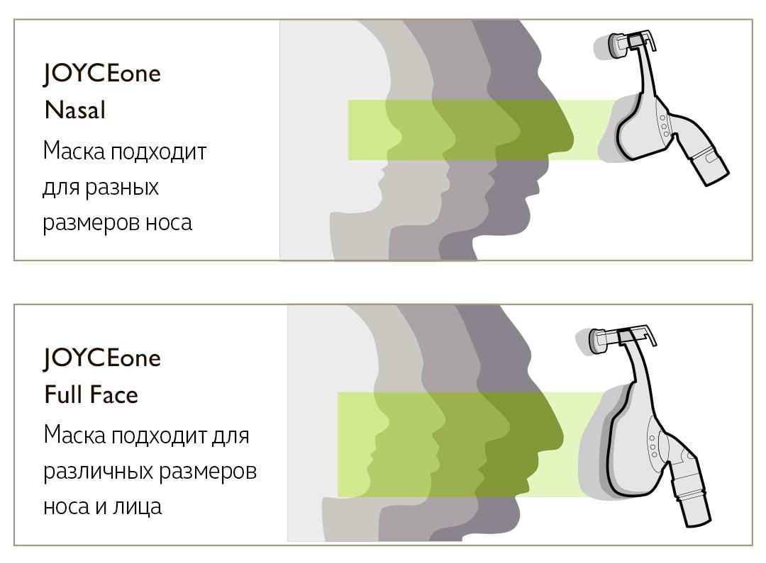 JOYCEone Nasal - маска подходит для разных размеров носа и лица