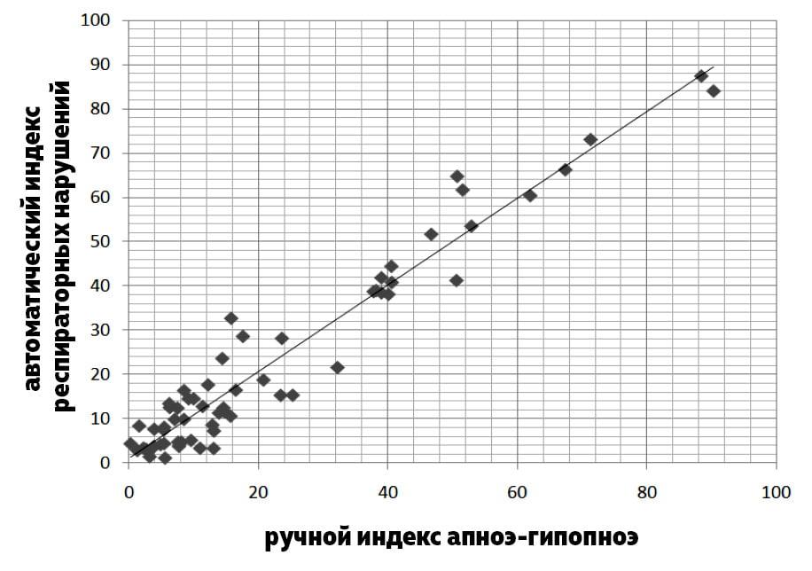 Рисунок 2. Корреляция автоматического RDI и ручного AHI