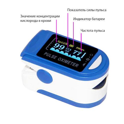 Пульсоксиметр - миниатюрный прибор для контроля пульса и степени насыщения крови кислородом на дому. Надевается на палец руки.