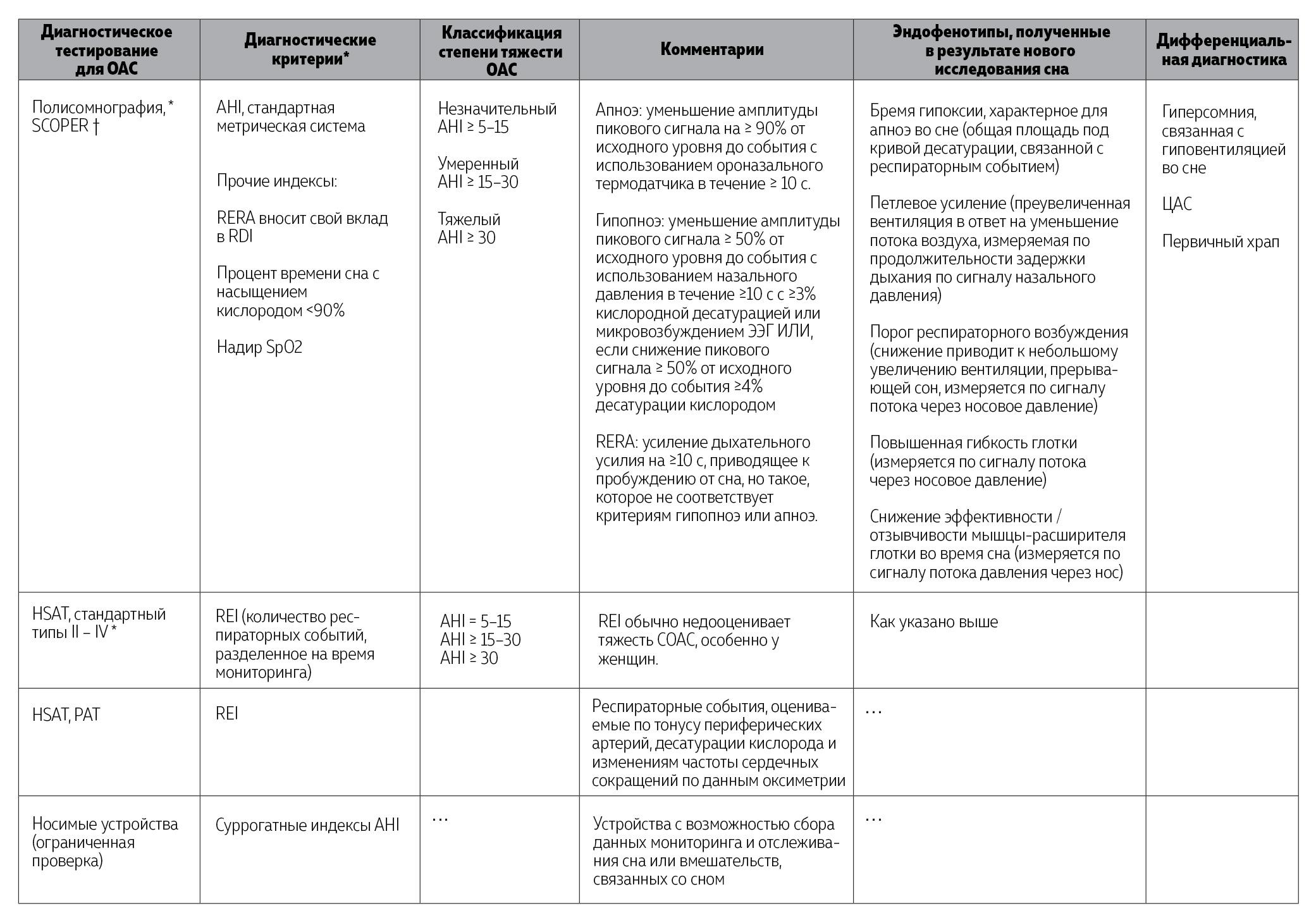 Таблица 1. Диагностическая оценка обструктивного апноэ сна