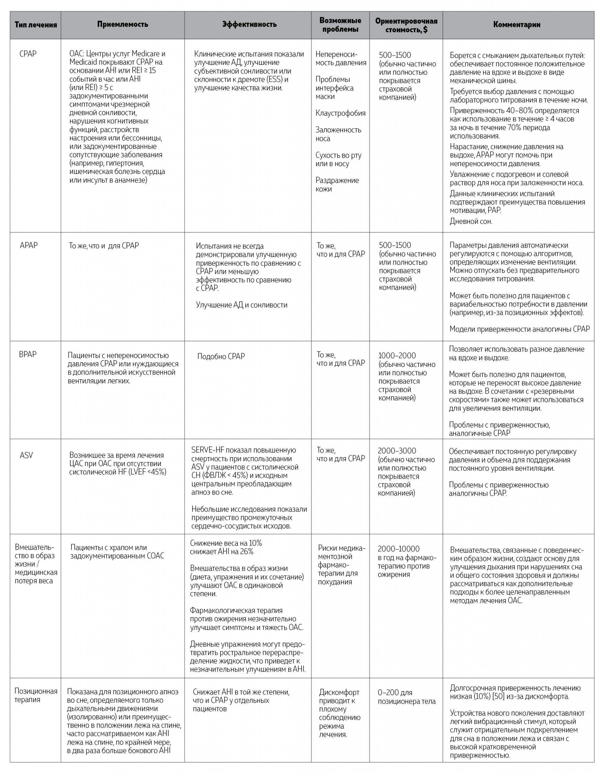 Таблица 2. Варианты лечения обструктивного апноэ во сне