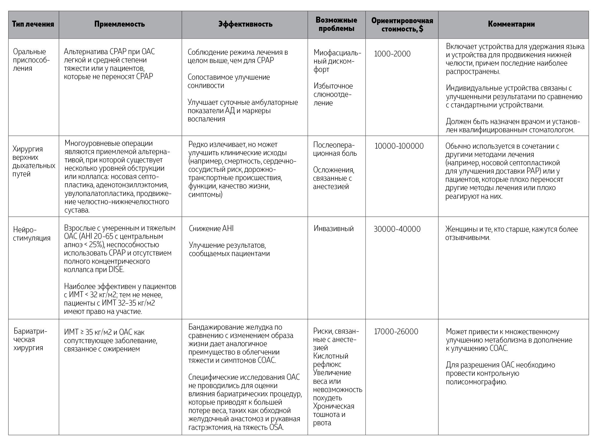 Таблица 2. Варианты лечения обструктивного апноэ во сне (продолжение)