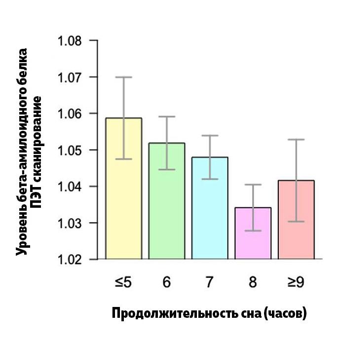 На приведенной выше гистограмме показано разделение людей по продолжительности их сна (ось x) и уровни бета-амилоидного белка в головном мозге согласно данным ПЭТ-сканирования (ось y). Гистограмма показывает, что у тех, кто спал шесть часов или меньше, был самый высокий уровень бета-амилоидного белка. Это было связано с повышенным риском болезни Альцгеймера.